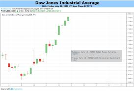 Dow Jones Nasdaq 100 S P 500 Dax 30 Fundamental Forecast