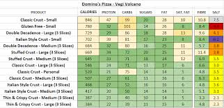 Skillful Dominos Pizza Calorie Chart Healthiest Chain And