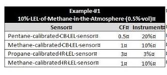 Lel Gas Conversion Chart Dont Underestimate The Importance Of Lel Correlation