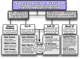 Speculative Chart Speculative Fiction Chart Geek Out Fiction Writing