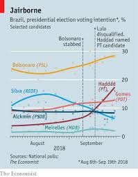 Parliamentary System Vs Presidential System Chart Many Parties Lots Of Pork A Scary Election In Brazil