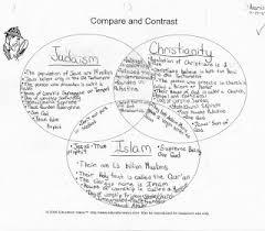 Judaism Christianity And Islam Triple Venn Diagram Mr Blounts Classroom Geography Comparative Religions Venn Diagram