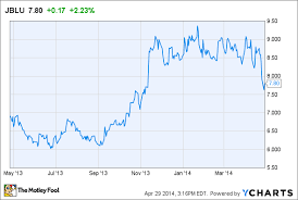 Jetblue Chart Why I Bought Jetblue Airways Corporation On The Dip The
