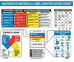 Hazardous Chemical Rating Chart Hazmat Educational Identification Chart Poster