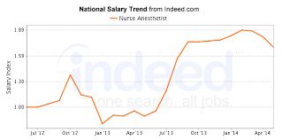 Nursing Anesthetist Careers Salary Outlook 2019