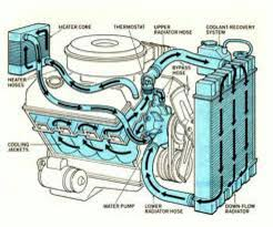 best images about vehicle coolant system what you need to coolant system flow