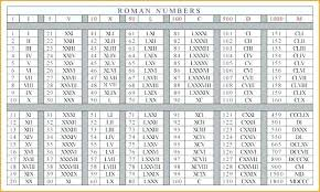 Roman Numerals 1 100 Chart Printable Bedowntowndaytona Com