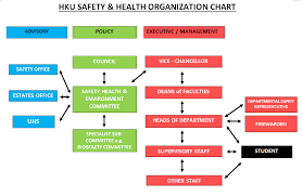 safety representitive hku sustainability report 2015 health safety