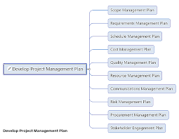 Mindgenius Project Management Knowledge Areas
