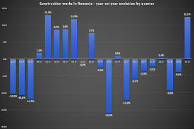Chart Of The Week Romanias Construction Market Rallies