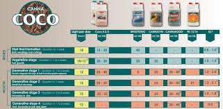 Canna Nutrients Feeding Chart Canna Feeding Chart Astir Grows