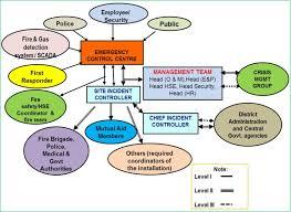 Emergency Communication Flow Mngl