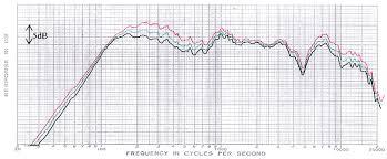 Speaker Frequency Range Chart Speaker Wire
