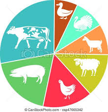 Goat Chart Domestic Farm Animals Business Pie Chart Cow Sheep Chicken Pig Goat Turkey Goose