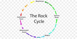 Metamorphic Rock Chart Rock Background