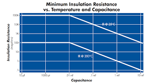 Ceramic Capacitor Chart Ceramic Capacitor Voltage Vs Temperature Circuit Functions