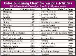 Calories Burned While Walking Chart Calorie Burning Chart With Exercise Food Ab Workout Burn