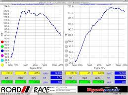 Ralliart Stock Dyno Chart 220 Awhp Clubralliart Com