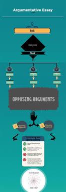 Graphic Design Essay Conclusion How To Write A Great Argumentative Essay