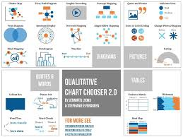 Qualitative Chart Chooser From Stephanie Evergreen And Jenny
