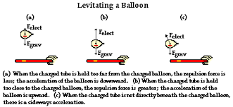 newton s laws and the electrical force electric force and acceleration