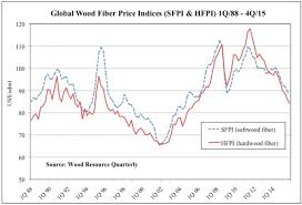 Global Timber Prices Continue To Fall Gwmi