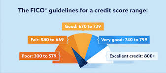 Show Me A Credit Score Chart What Is A Bad Credit Score How To Improve Your Credit