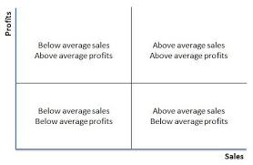 Power Bi Quadrant Chart Quadrant Chart Excel With Excel Master