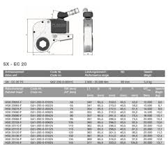 Hy Torque Chart Hydraulic Torque Wrench Cassette Style 2 000 20 000 Nm