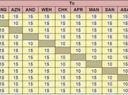 Metro Fare Chart Mumbai Metro Revised Ticket Fare Chart