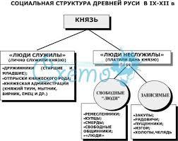 Социальная структура общества в древней руси социальная структура общества в древней руси