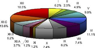 A Pie Chart Showing The Fraction On Differentially Genes In