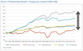 Construction Productivity Growth Construction