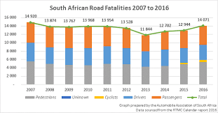 South Africas Shocking Road Death Numbers At Highest Level