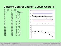 Ppt Control Charts Powerpoint Presentation Free Download
