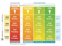 Solar Light Lumens Chart Led Light Bulbs Cost Effective Solar Friendly Preparing