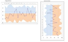 Semantic Differential Chart Excel Add An Area To A Scatter Plot In Excel Super User