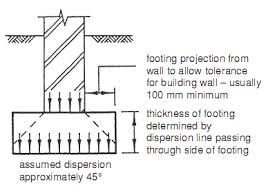 Small Picture Concrete Strips Plain and Reinforced Builders Engineer