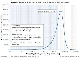 Political Calculations The Income Distribution Of U S Wage