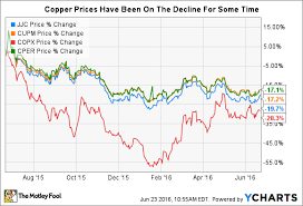 The 4 Best Copper Etfs The Motley Fool