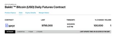 Bakkt Exchanges Bitcoin Futures See Slow Start On First Day