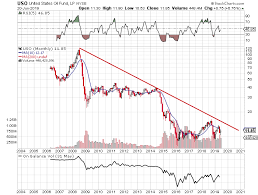 Uso On The Brink Of A Major Move The United States Oil Etf