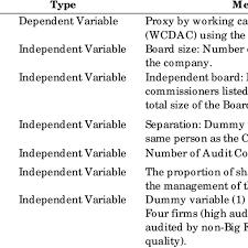 the range minimum and maximum values