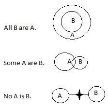 Syllogism Examples Using Venn Diagram 99 Smart Review Best And Easiest Way To Solve Syllogism Including