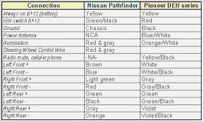wiring diagram color abbreviations refrence nissan wiring diagram car audio wiring color codes at Car Stereo Wiring Color Codes