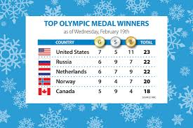 Olympic Medal Chart Sochi Olympics Medal Count Us Tops The Chart Csmonitor Com