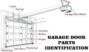 door parts diagram commercial door parts auto commercial door parts car door parts diagram at Car Door Diagram
