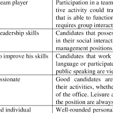 Good Work Traits Personality Traits And The According Activities Download Table