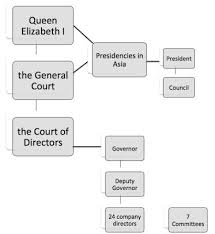Organizational Structure And Army Of The East India Company