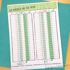 Chart For Saving Money For 52 Weeks 52 Weeks Of Savings And A Free Printable 100 Directions